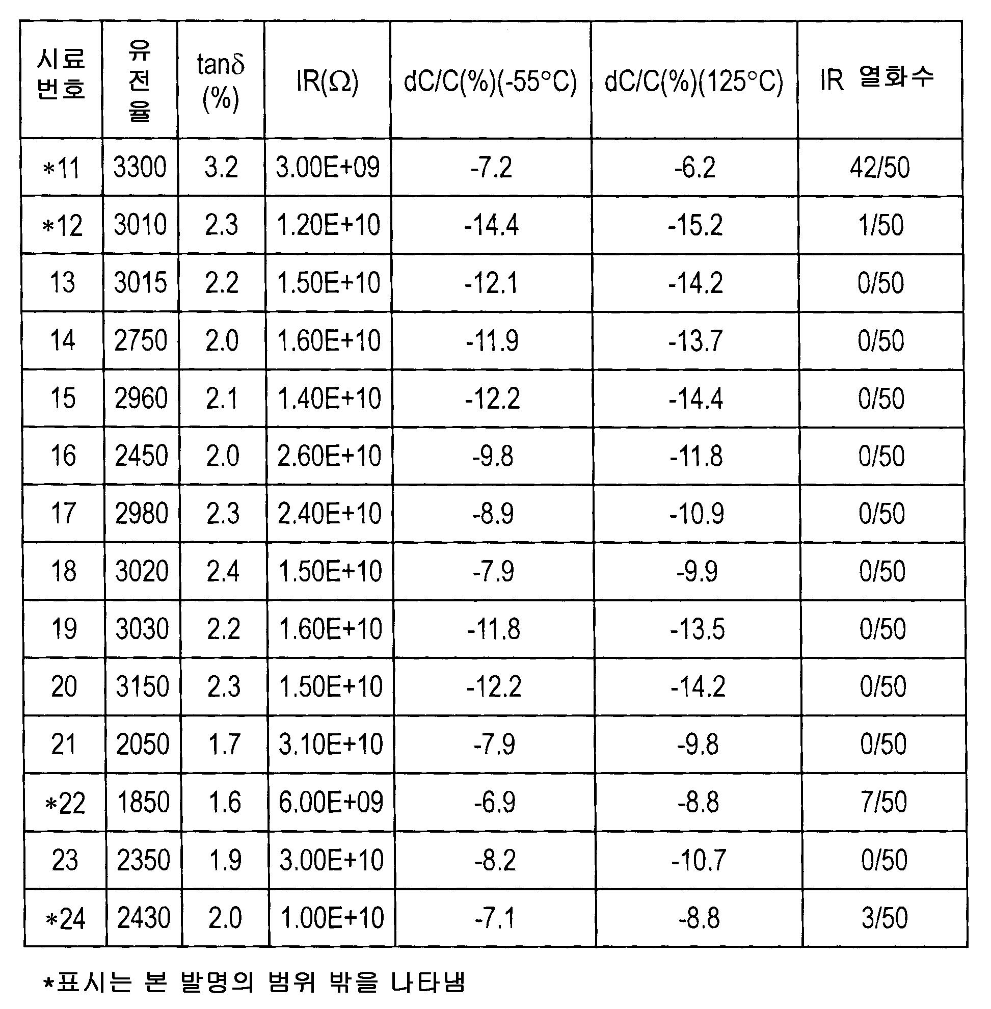 Figure 112007044565599-pct00004