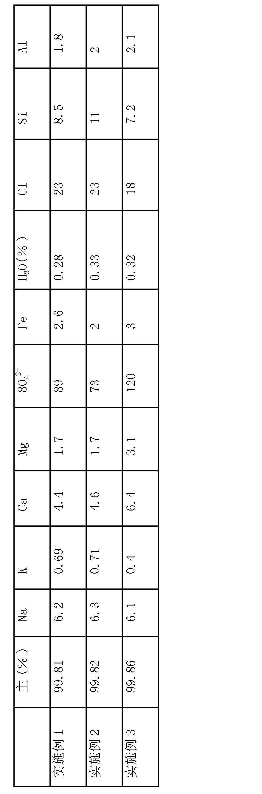 Figure CN102531002BD00081