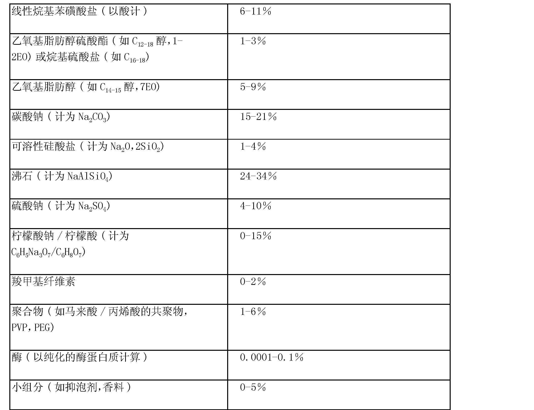 Figure CN102146362AD00362