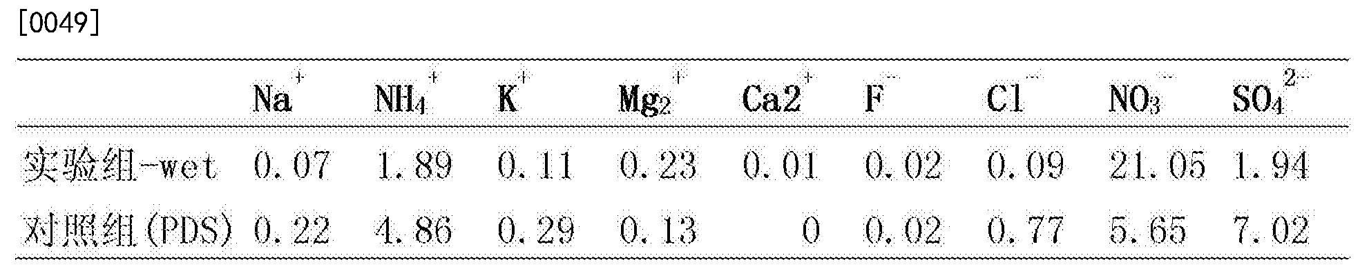 Figure CN106323690AD00082
