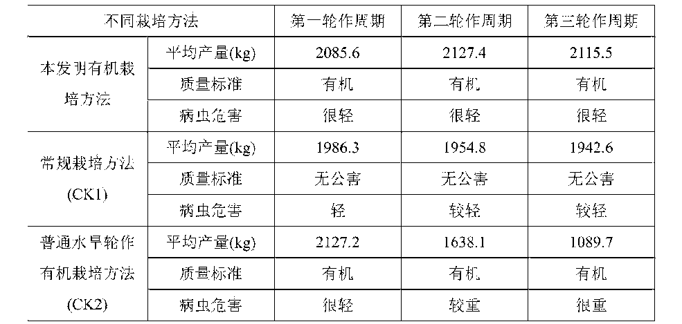 Figure CN105766298AD00151