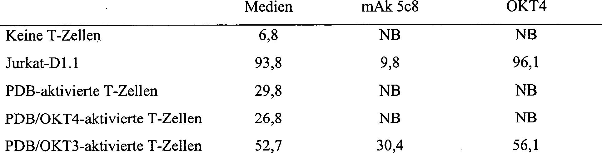 DE69233163T2 - Murine monoclonal antibody (5c8) recognizes a human ...