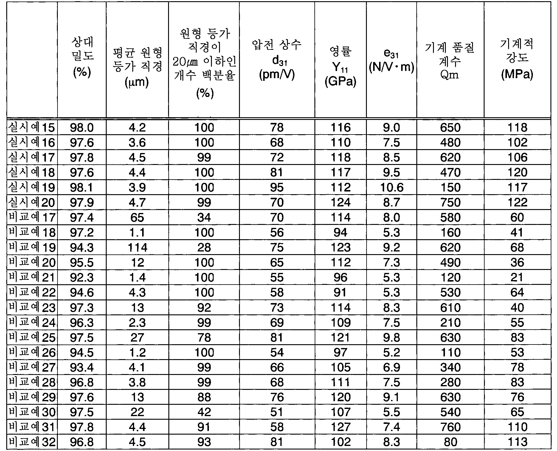 Figure 112013053984254-pct00006