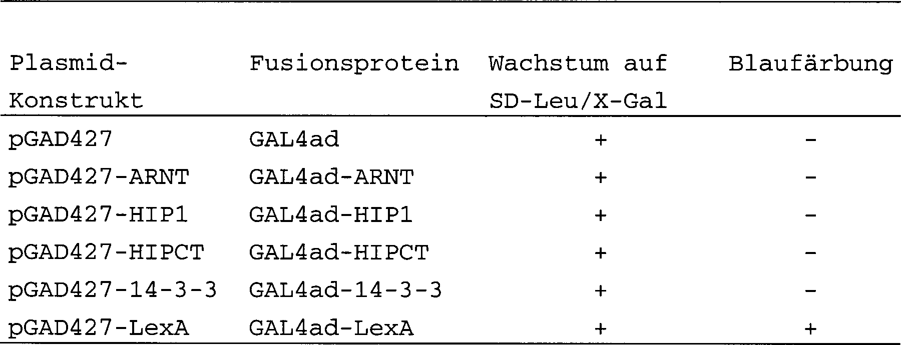 DE69824757T2 - Identification and characterization of