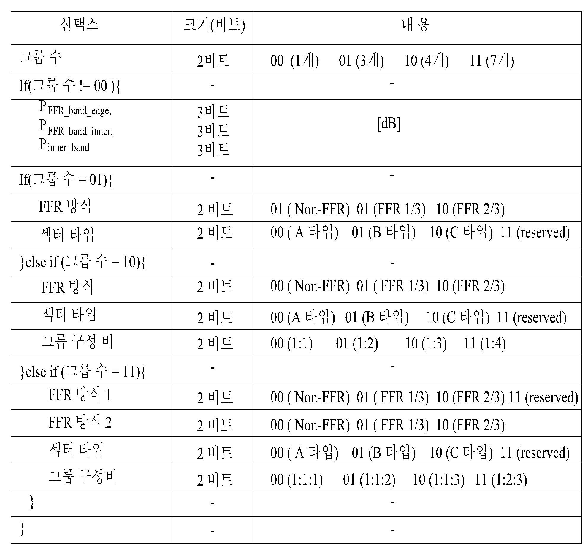 Figure PCTKR2009003221-appb-T000001