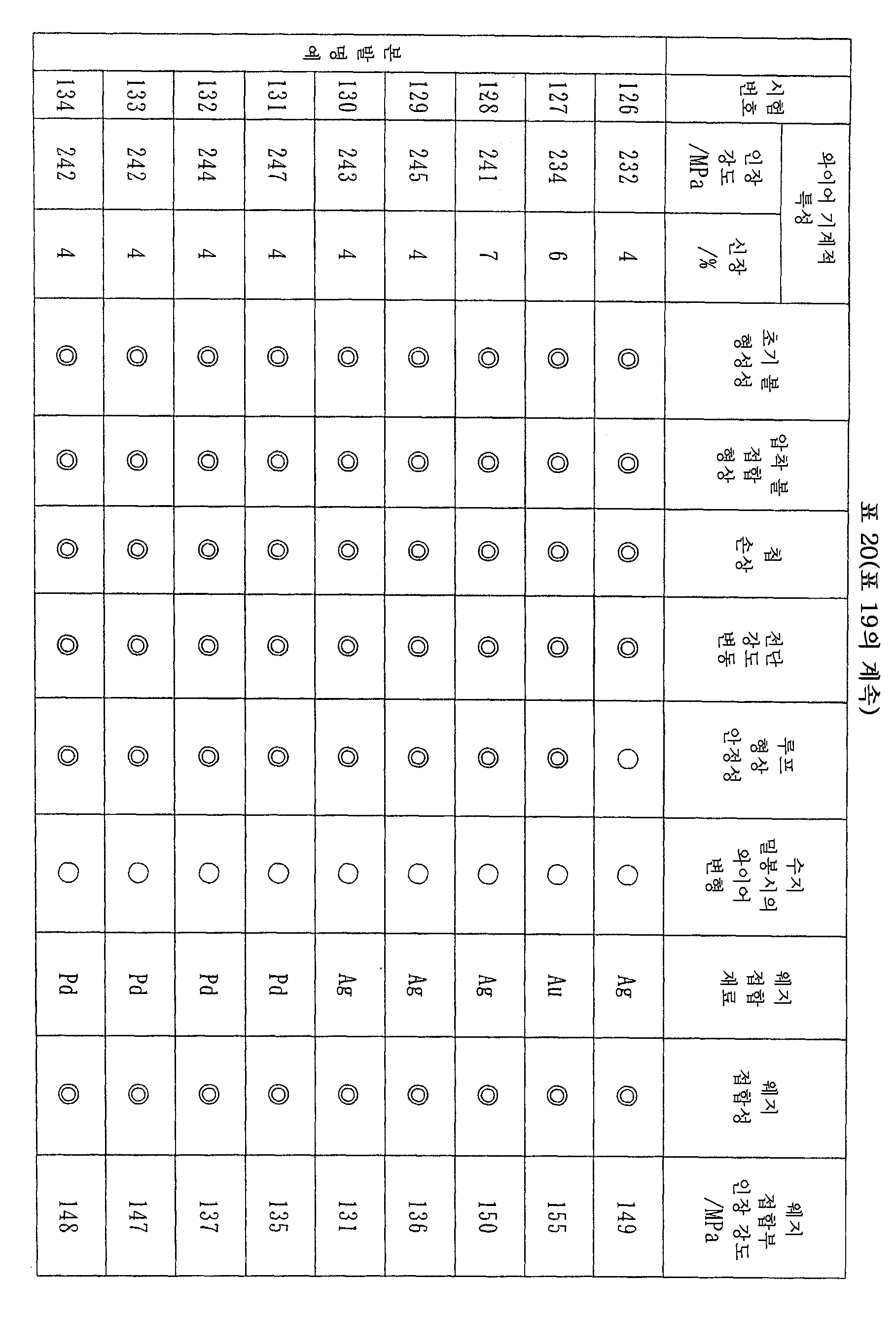 Figure 112007056594314-pct00020