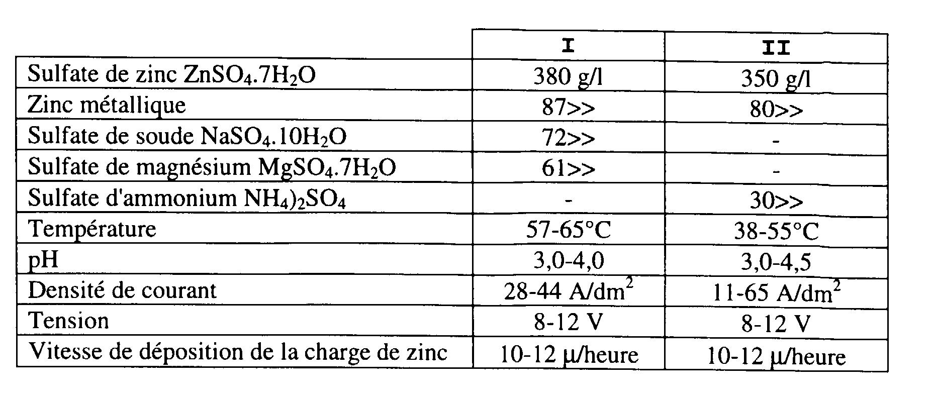EP1070771A1 - Aqueous acid bath for zinc plating process and