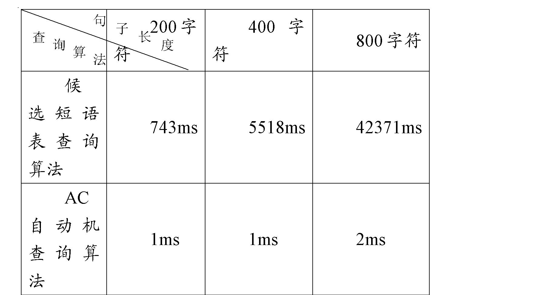 Figure CN102193914AD00151