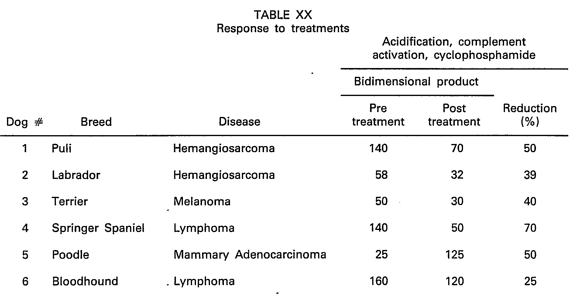 EP0091784B1 - Products for use in treating cancer - Google