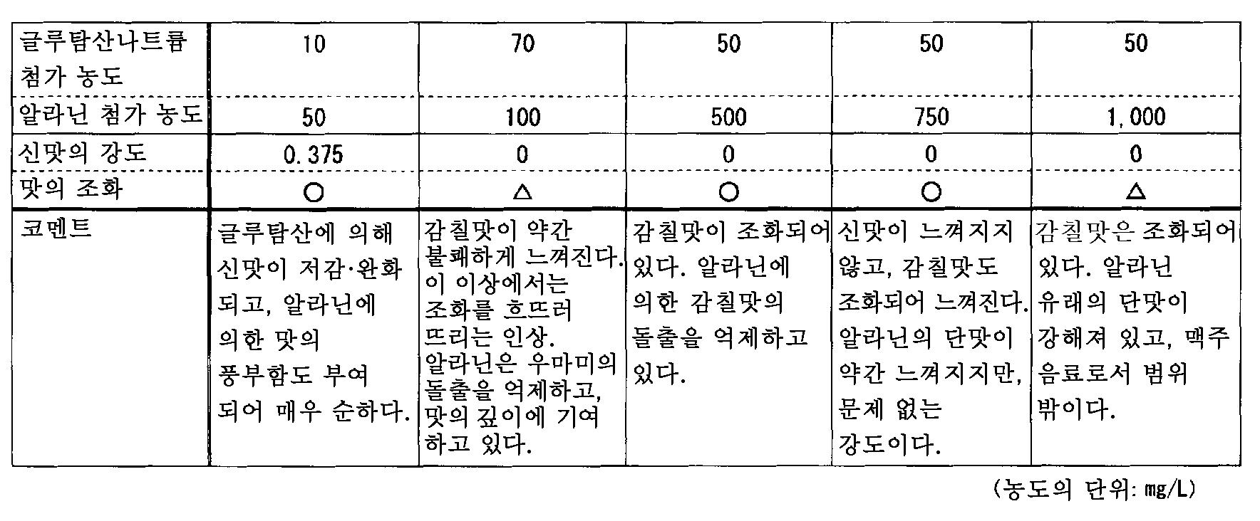 Figure 112011060511829-pct00003