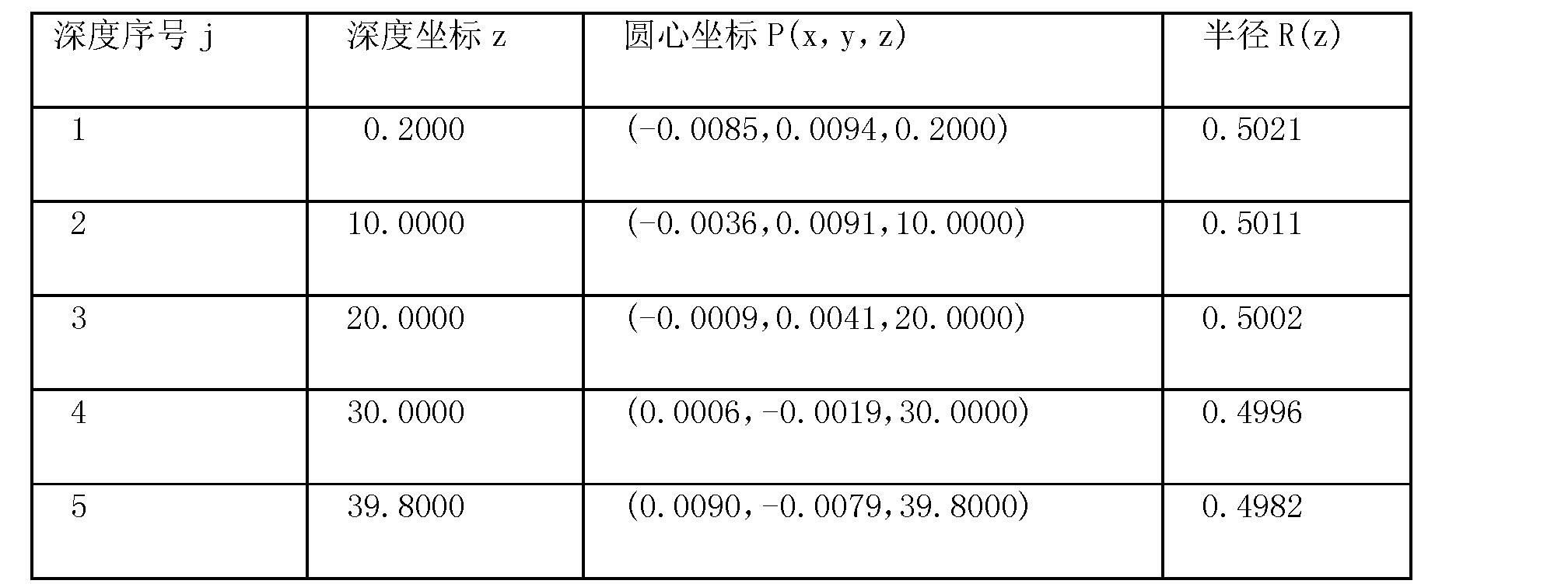 Figure CN101776434BD00091