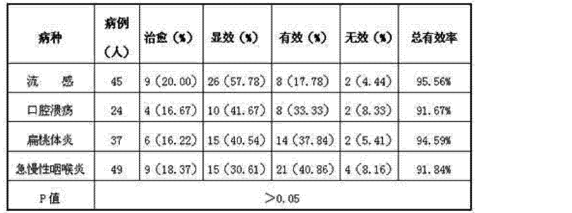 Figure CN103845642AD00081