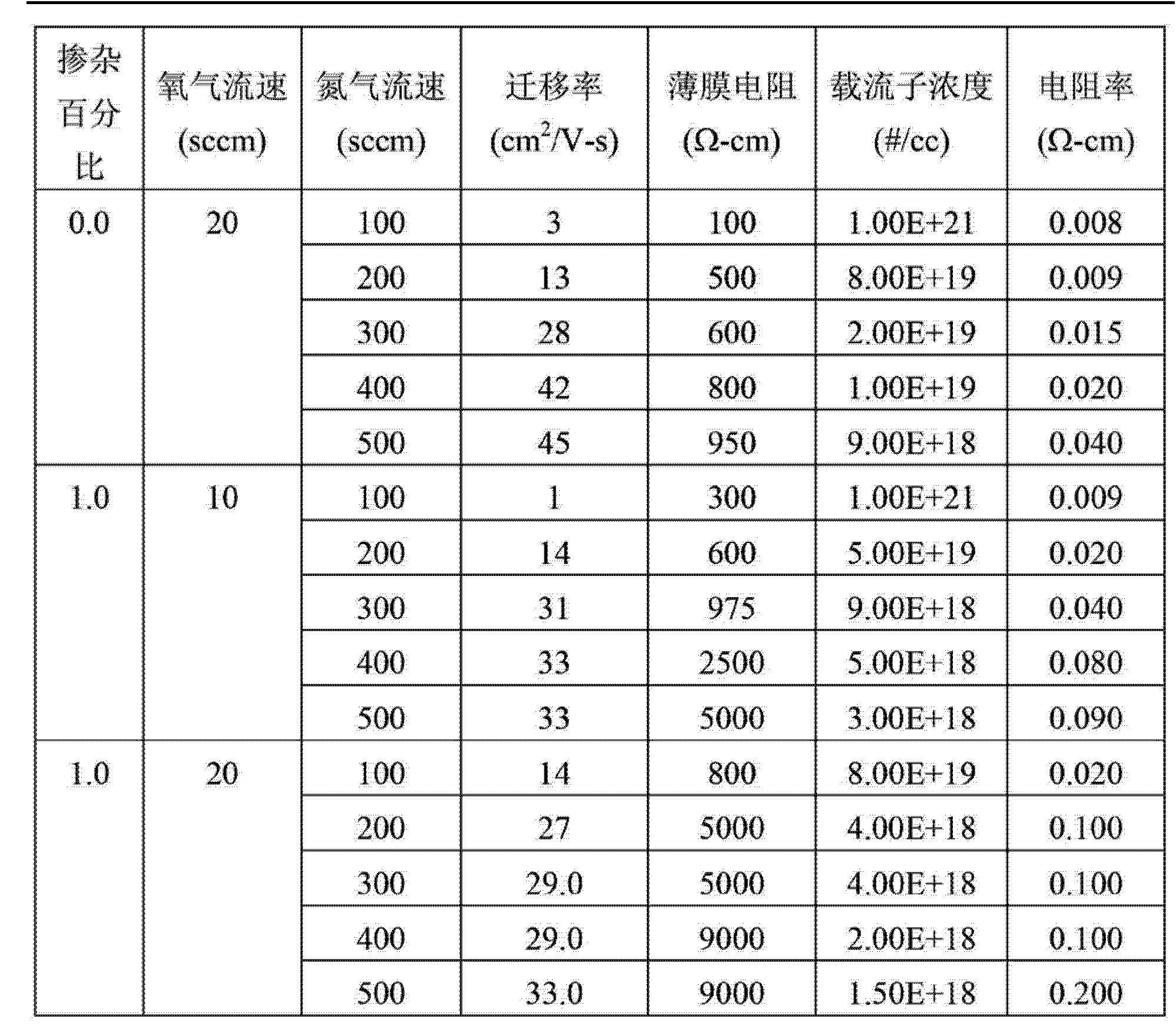 Figure CN103151378AD00191