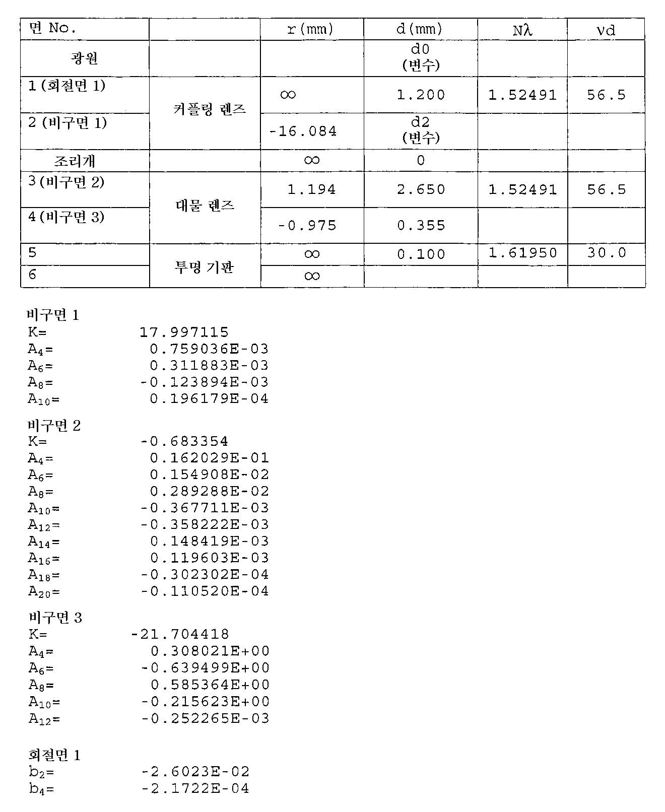 Figure 112007068264816-pat00073