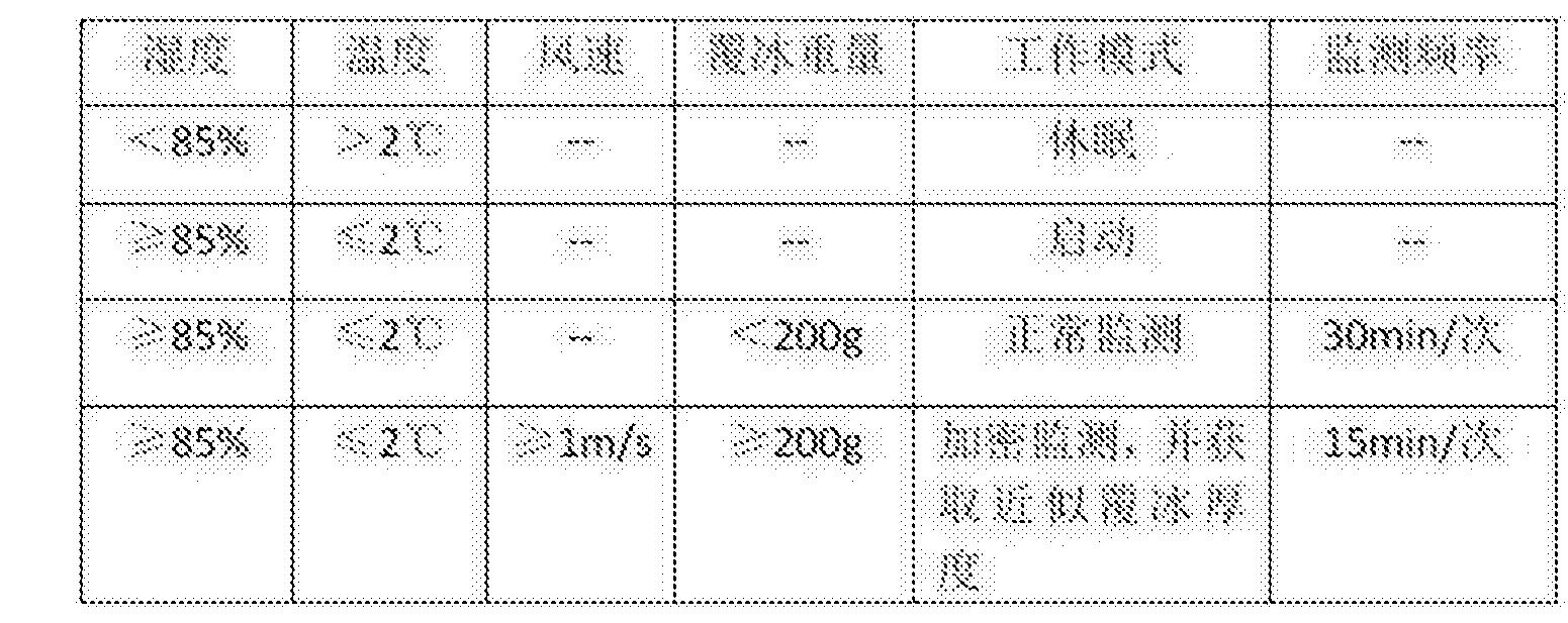Figure CN105698848BC00021