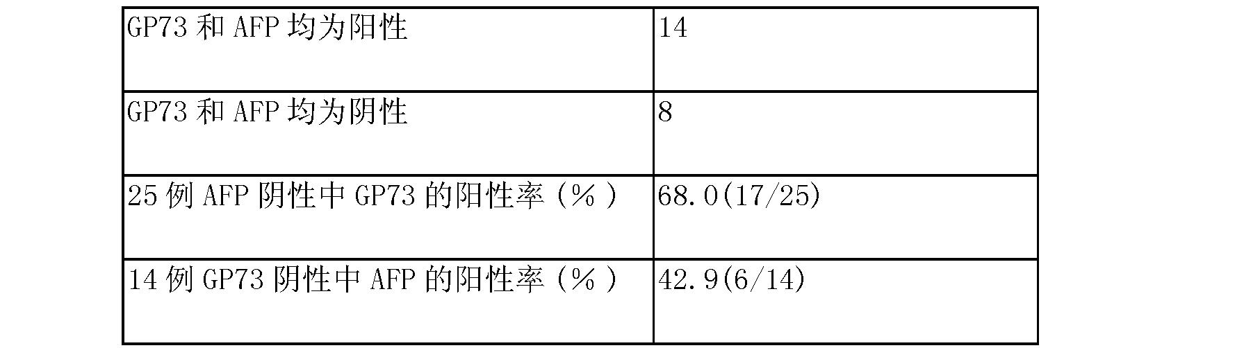 Figure CN105699653AD00161