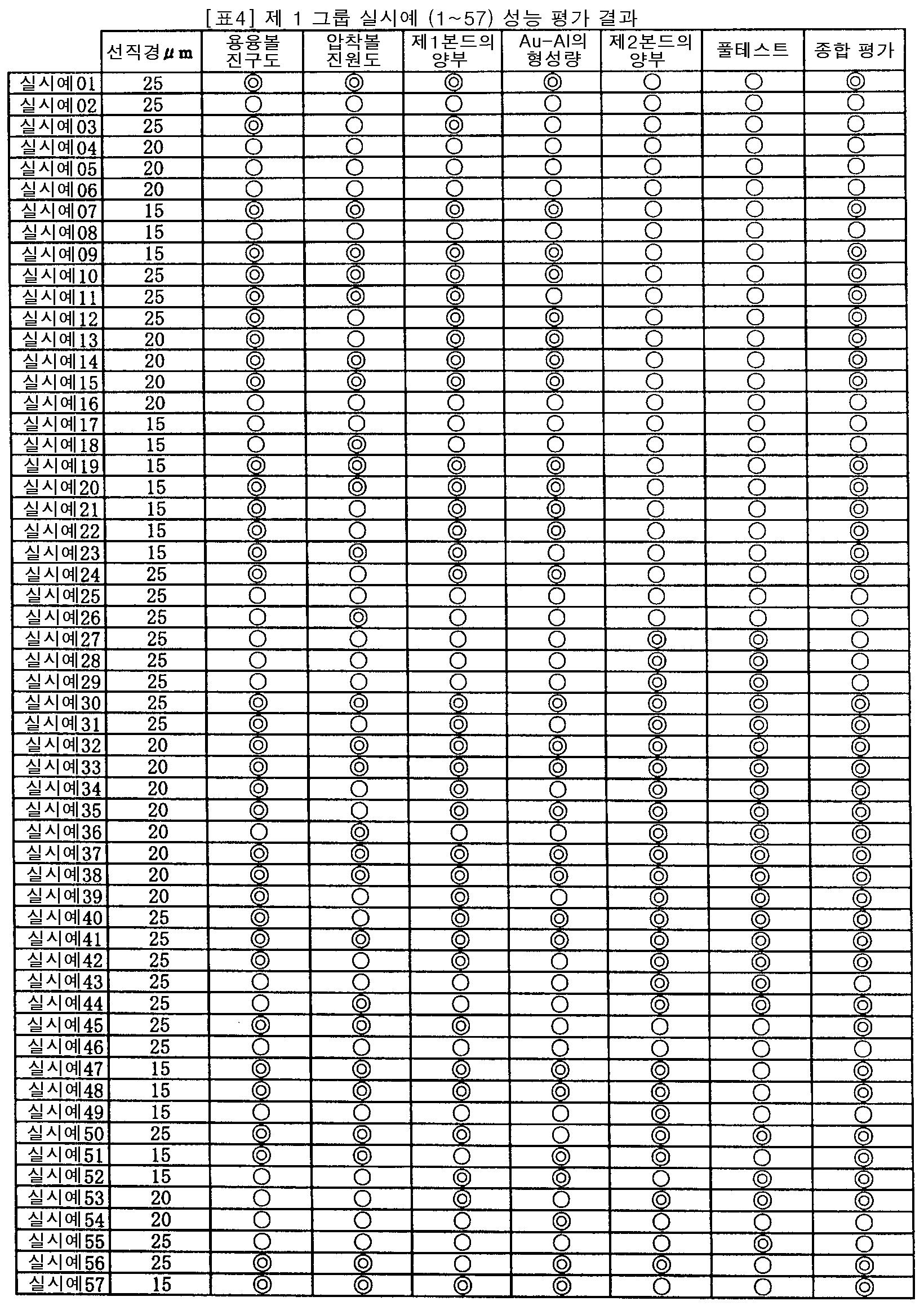 Figure 112007032116363-pct00004