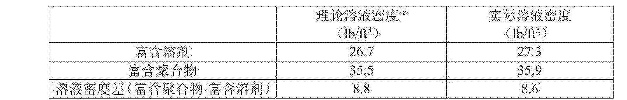 Figure CN105722864BD00112
