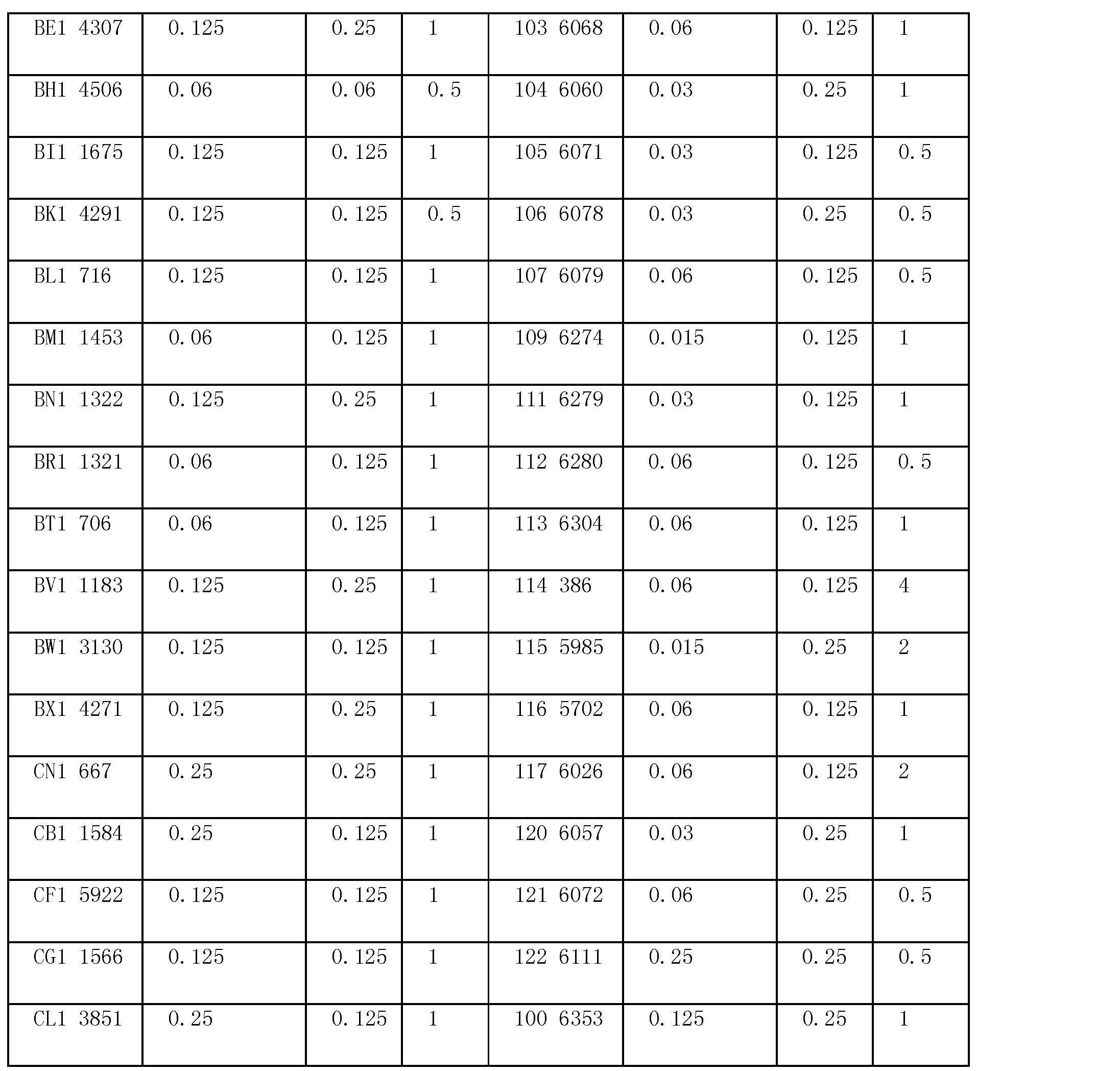 Figure CN101128114BD00211
