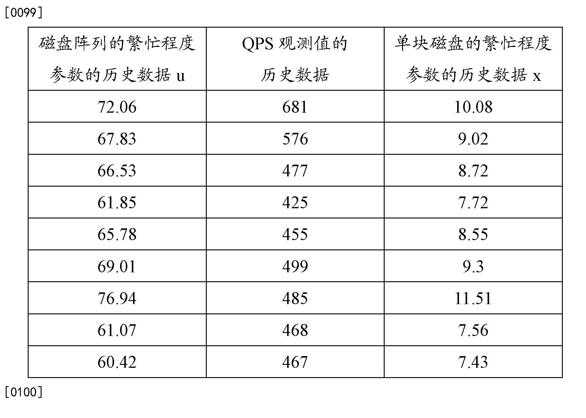 Figure CN103106041BD00111