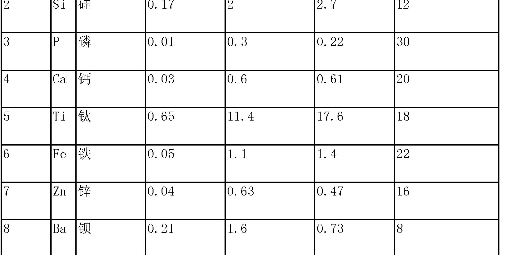 Figure CN103648661BD00091