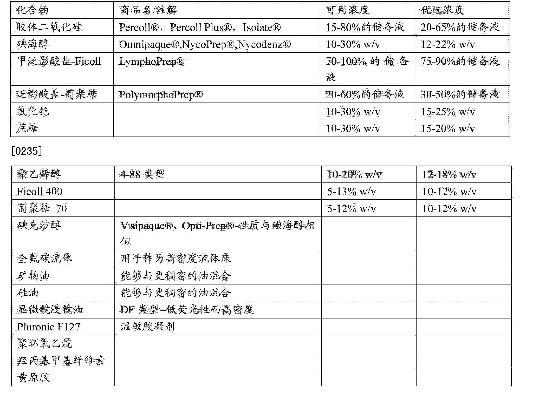 Figure CN102272602BD00321