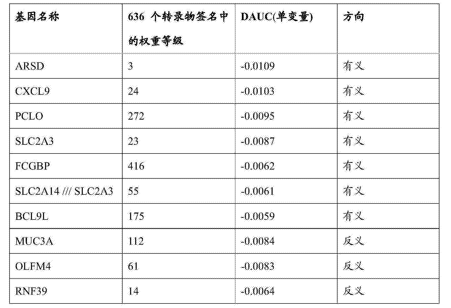 Figure CN103403543B9D00221