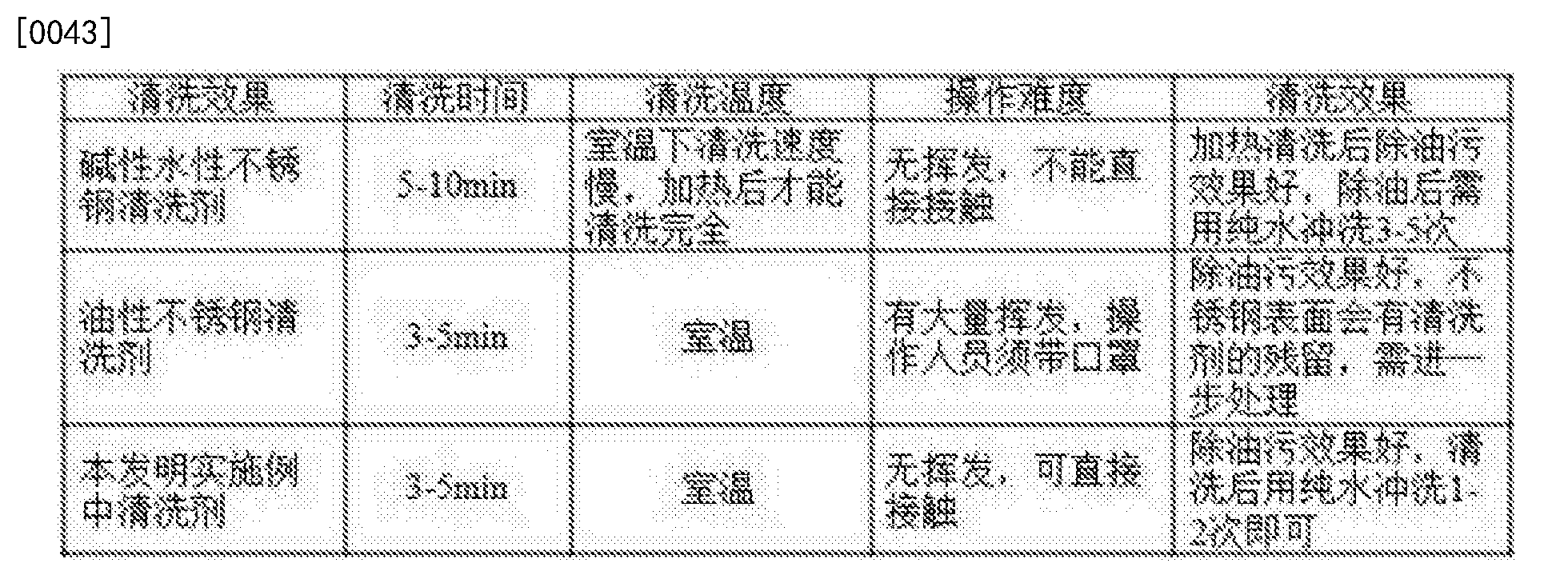 Figure CN105297044BD00052