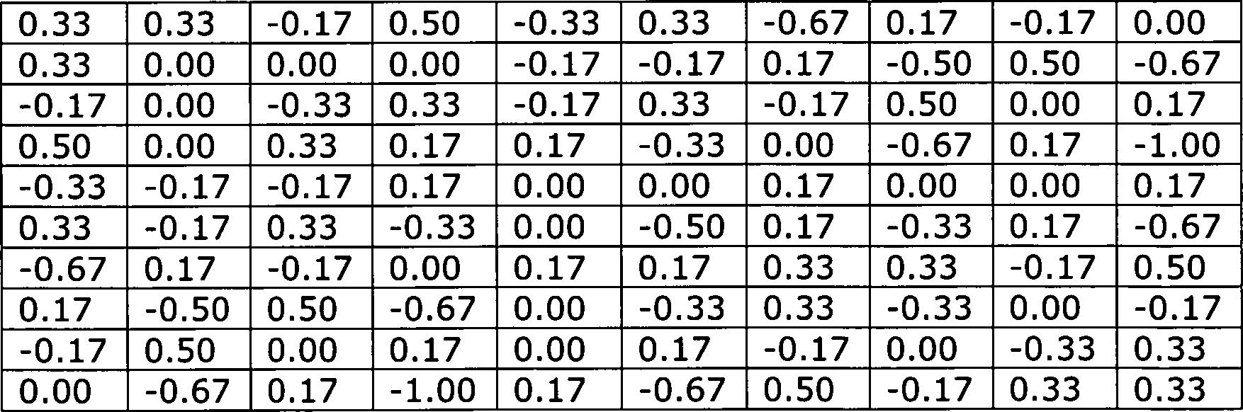 Vor-und Nachteile der Speed-Dating