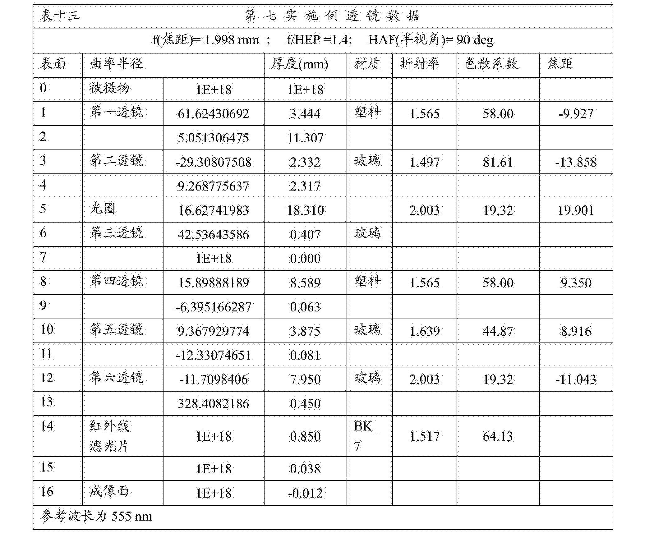 Figure CN108279482AD00491