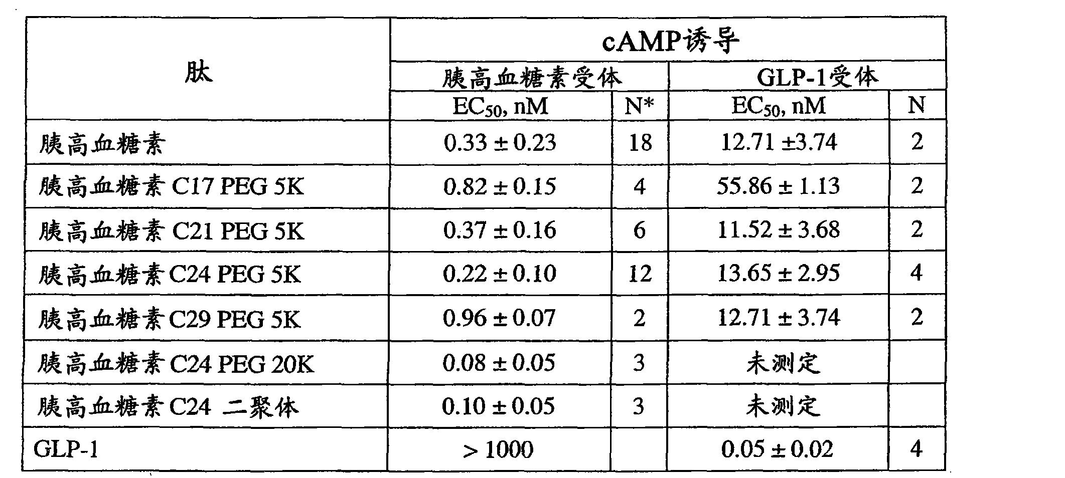 Figure CN101790538BD00412