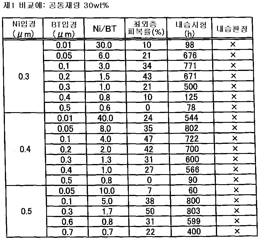 Figure 112007023720825-pat00005