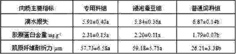 Figure CN103960529BD00071