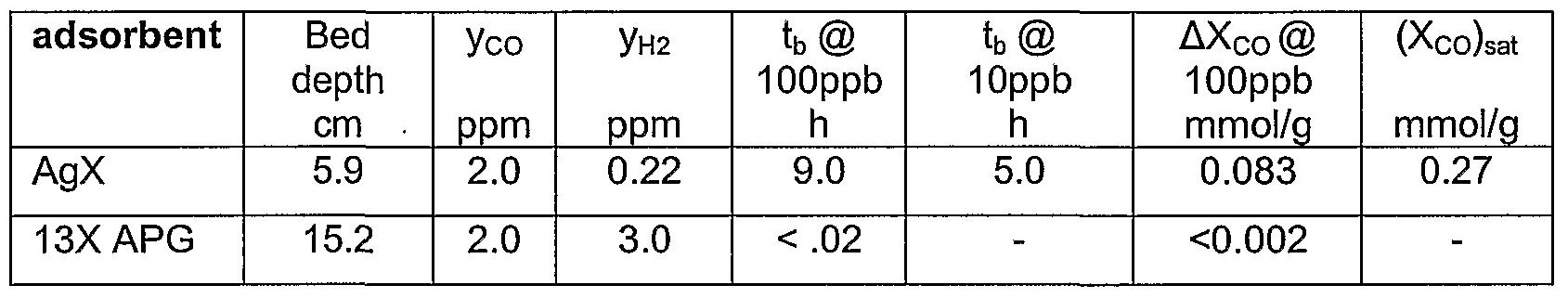 WO2007005399A1 - Gas purification process using adsorbent