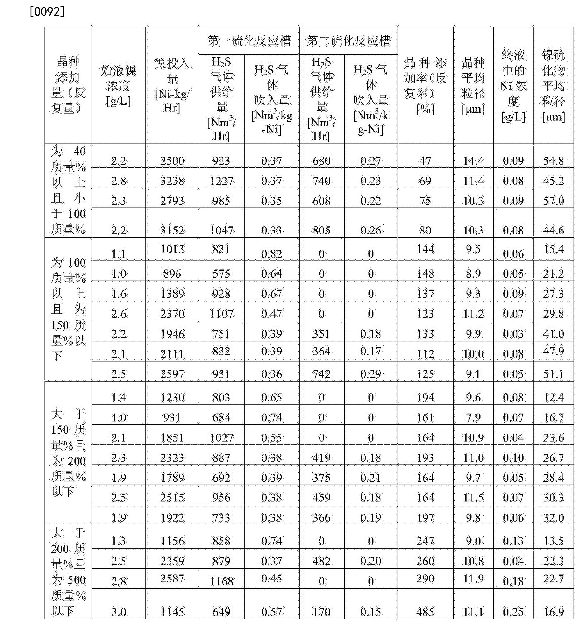 Figure CN107429316AD00111