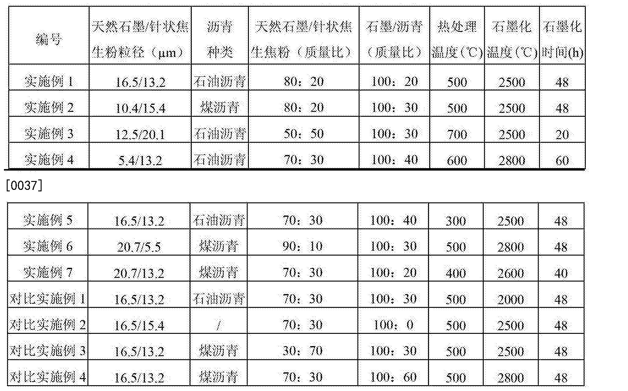 Figure CN104140093BD00051