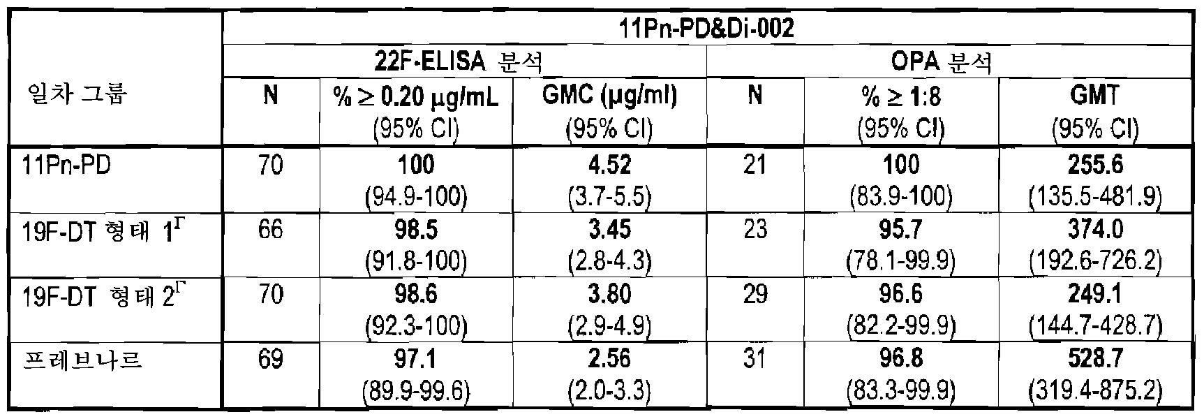 Figure 112008052704976-pct00016