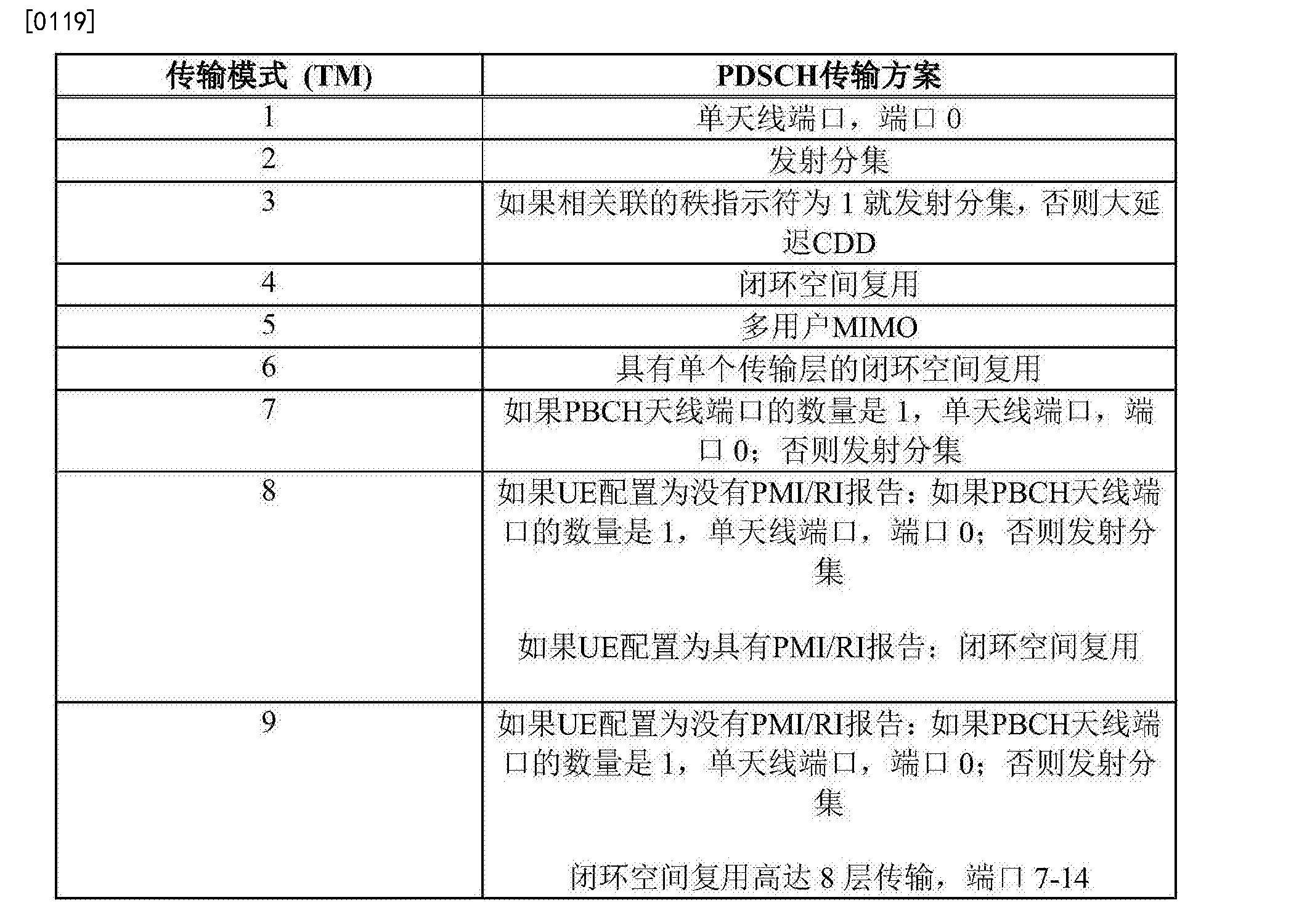 Figure CN104081709BD00171