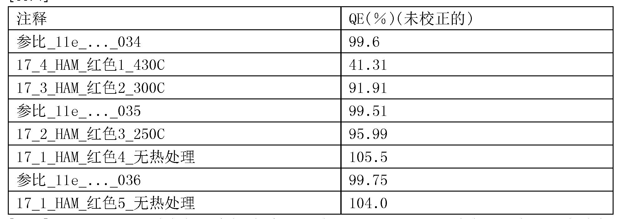 Figure CN105637061AD00162