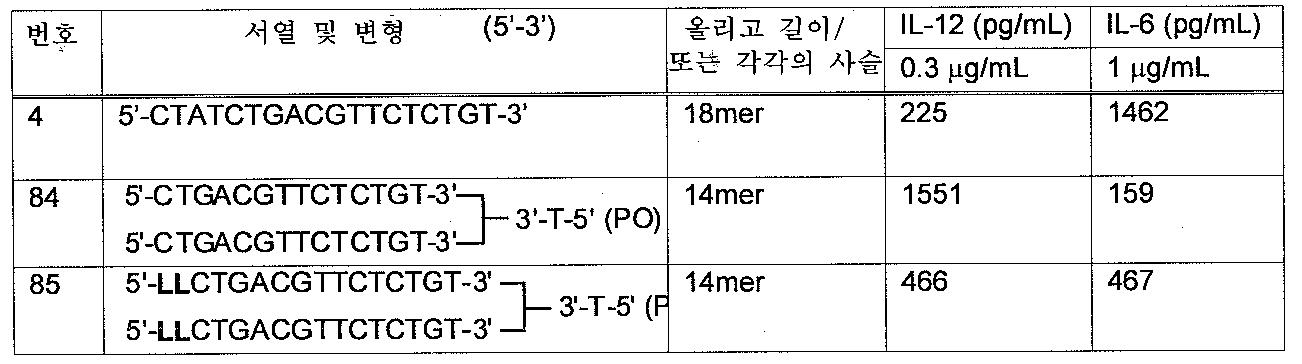 Figure 112006002609489-pct00030