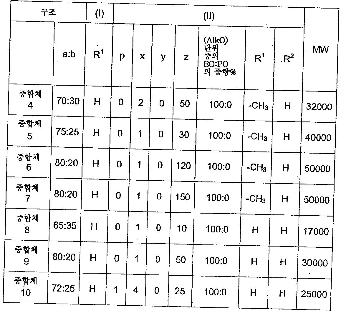 Figure 112011050499542-pct00014