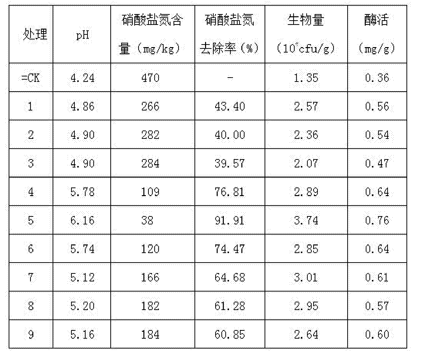 Figure CN105624076AD00091