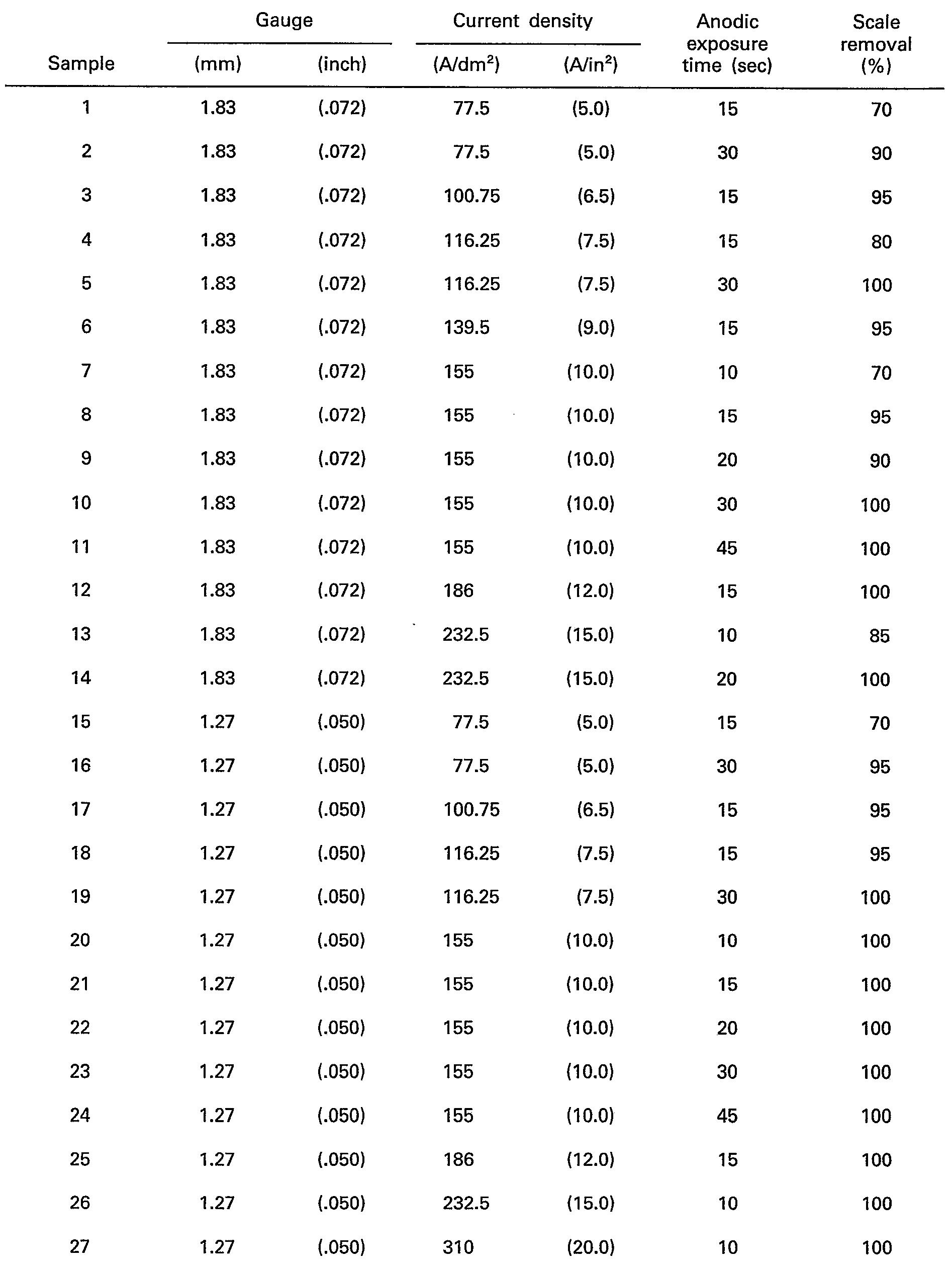EP0059527B1 - High current density, acid-free electrolytic