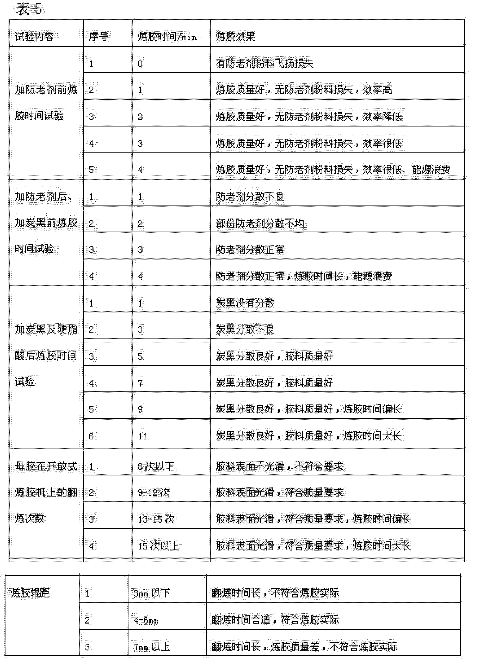 CN104311928A - Master mixing process of calendering type