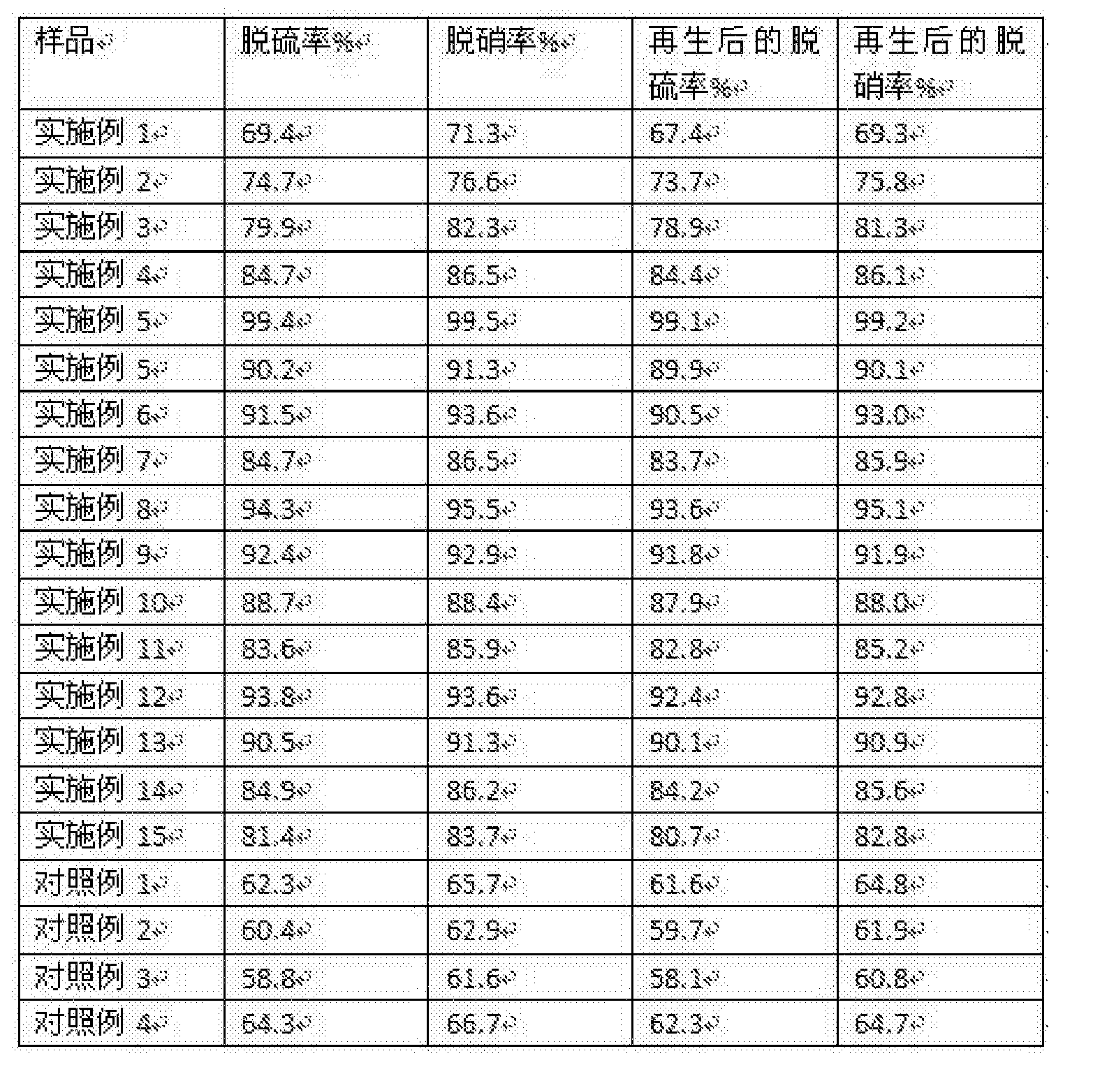 Figure CN106513033AD00181