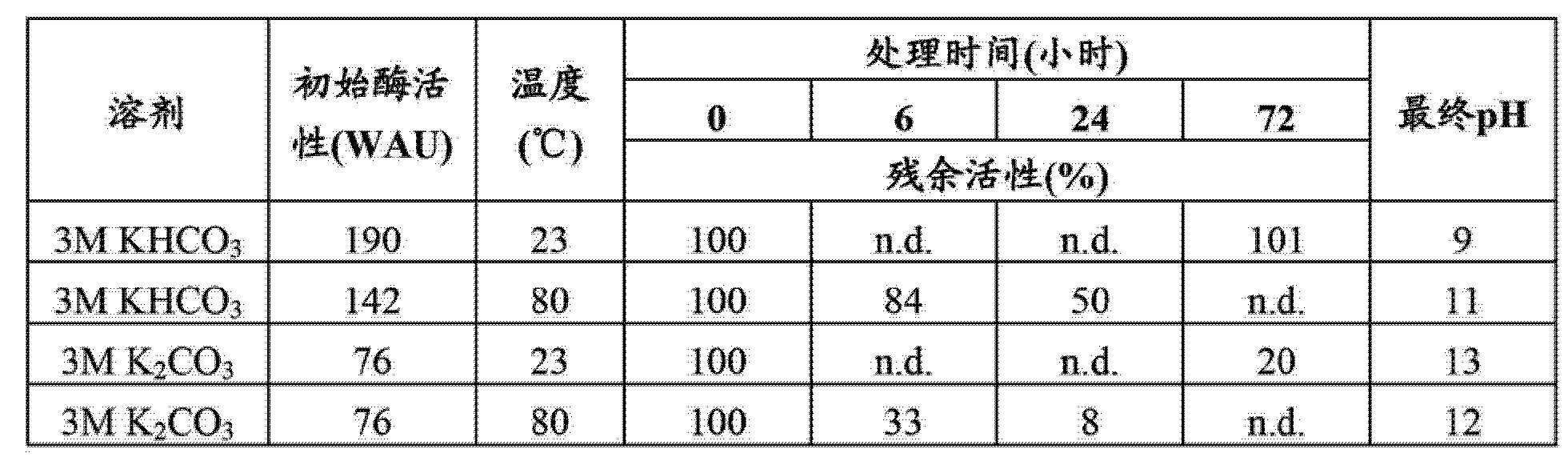 Figure CN103180438AD00372