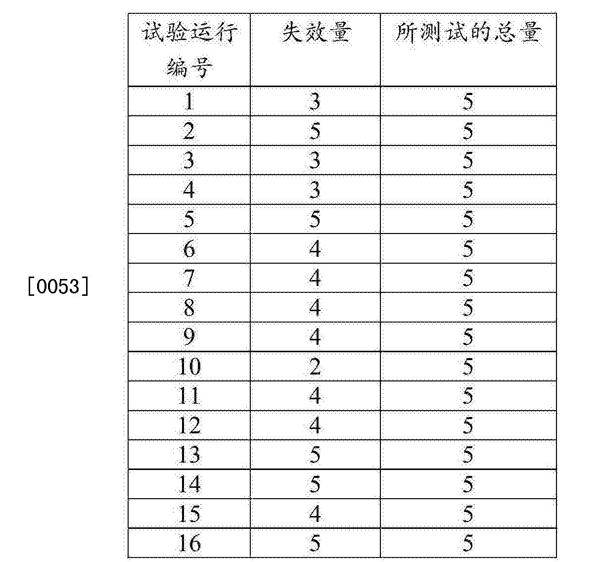 Figure CN105517775AD00131