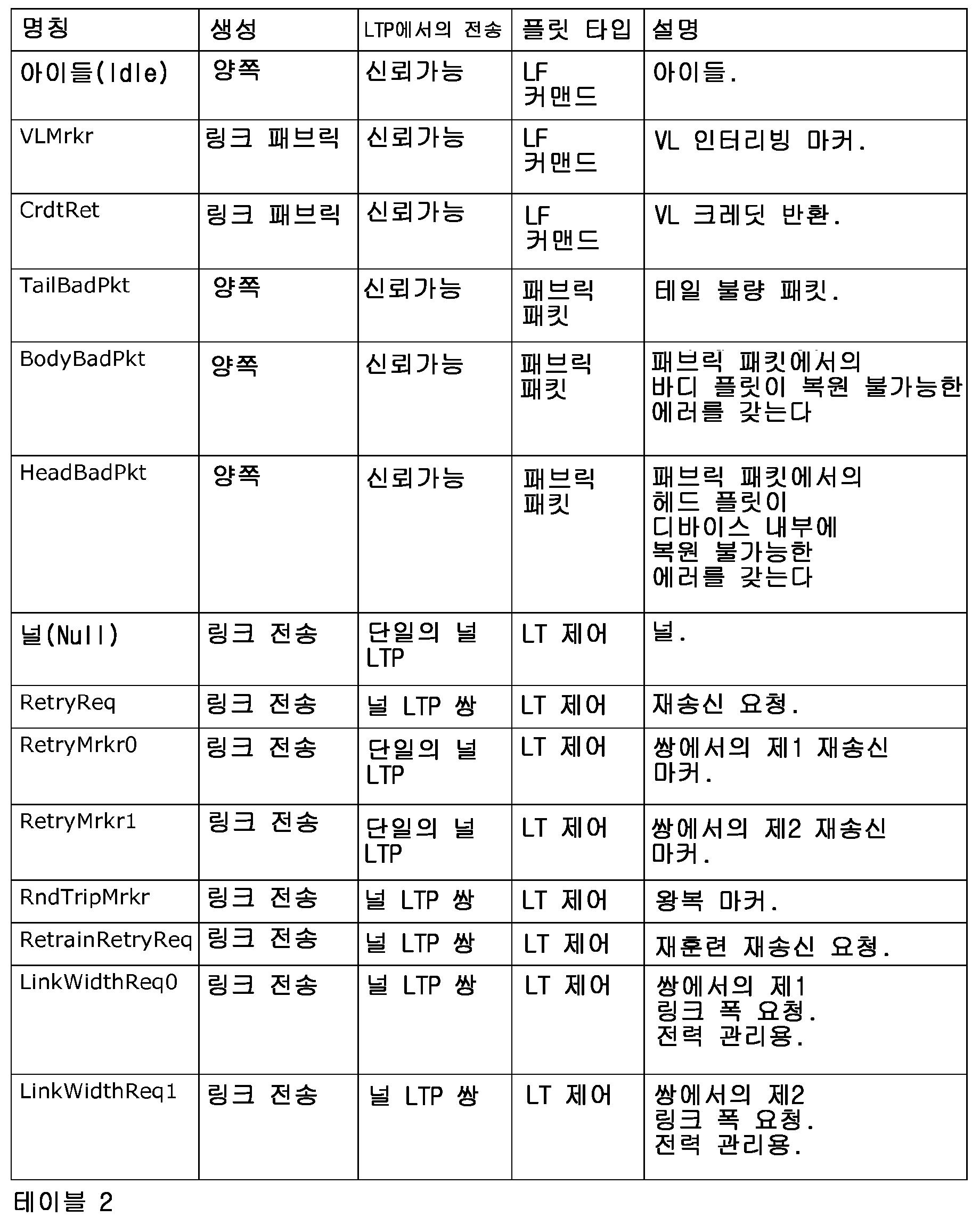 Figure 112016049112345-pct00002