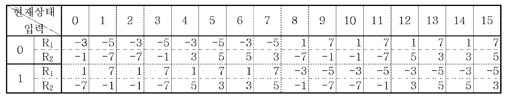Figure 112005051695892-pat00041