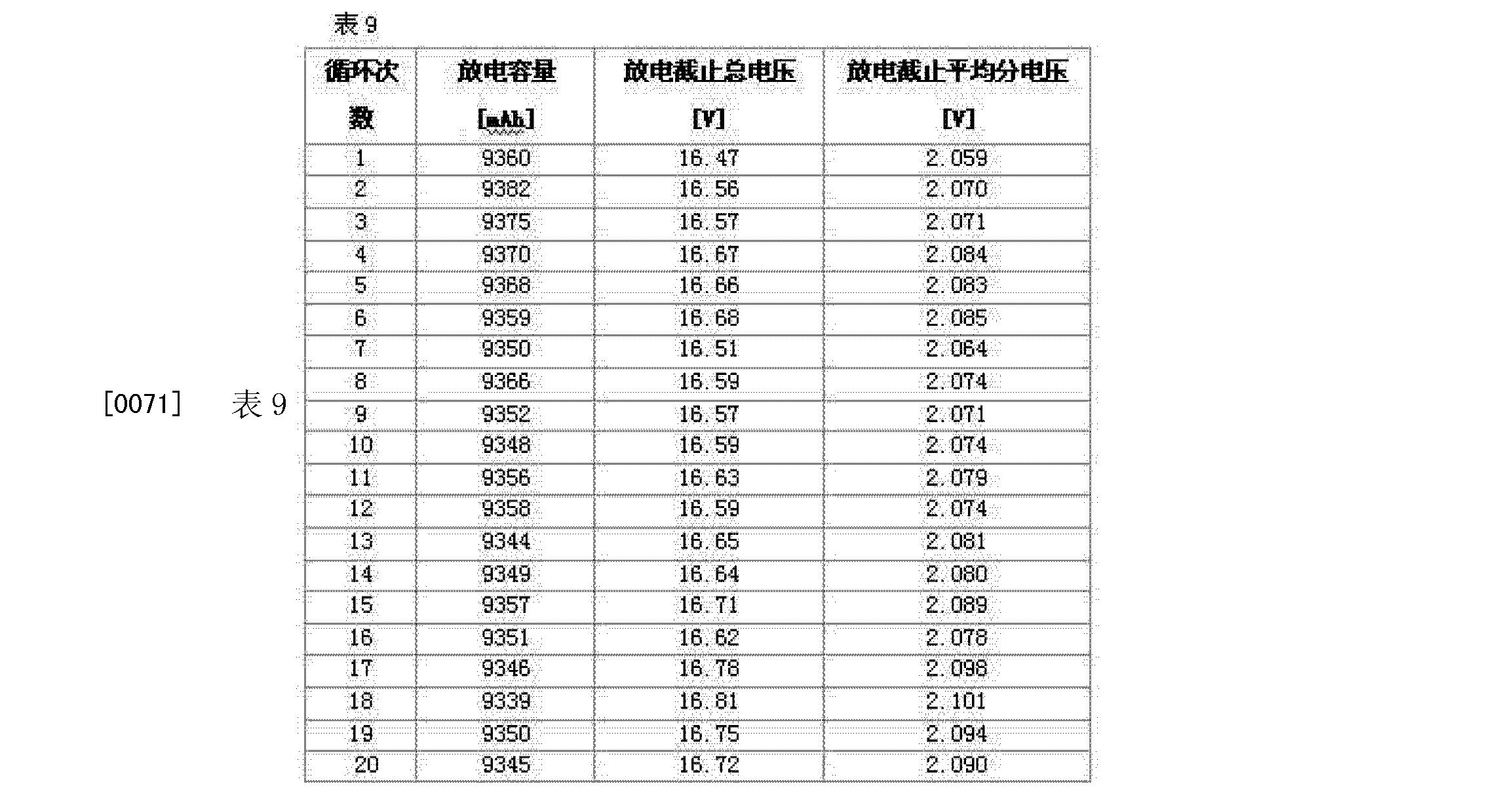 Figure CN102760907BD00131